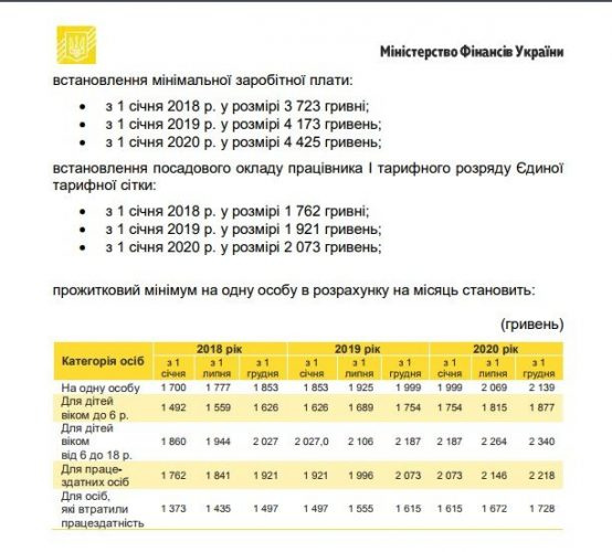 План Министерства Финансов Украины по борьбе с бедностью до 2020 года