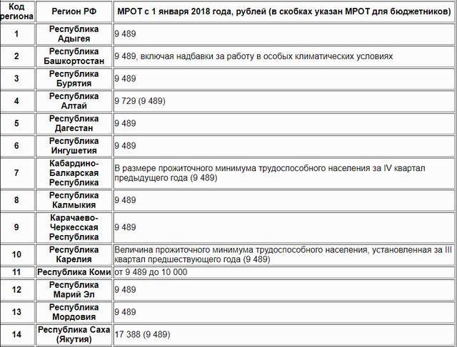 Размер МРОТ по регионам России