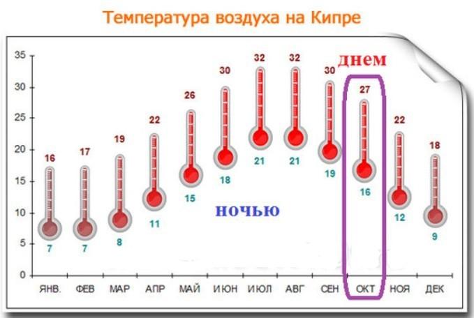 Температура на Кипре