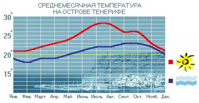 Температура в Тенерифе