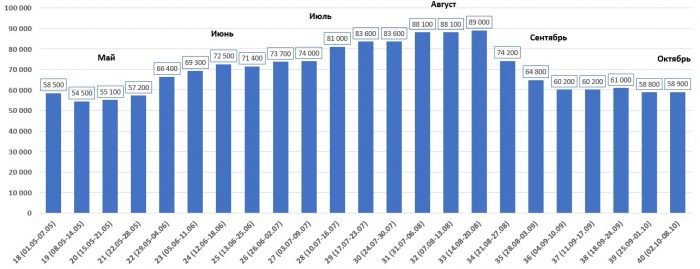 Динамика стоимости путевки в Тунис на двоих в разные месяцы