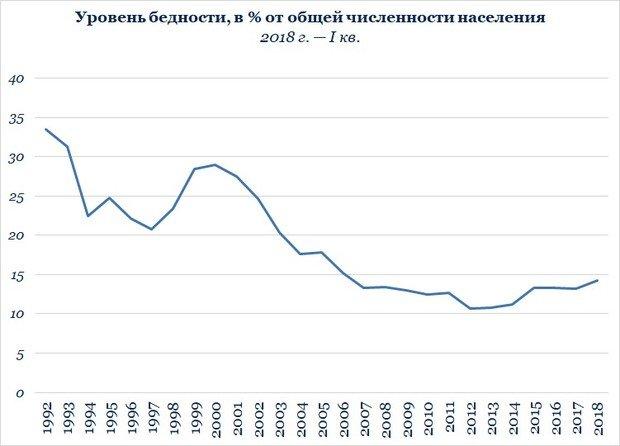Уровень бедности в России, 2018 г.