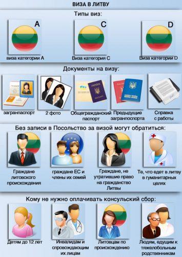 Особенности получения литовской визы