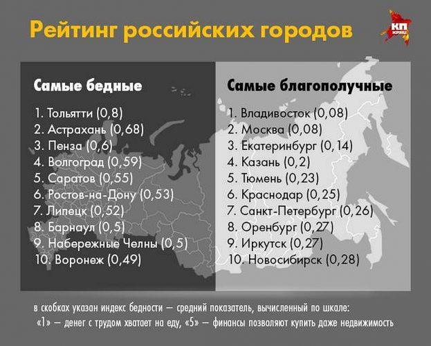 Беднейшие российские города