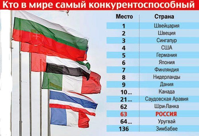 Конкурентноспособные страны
