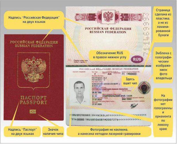 Элементы защиты заграничного паспорта
