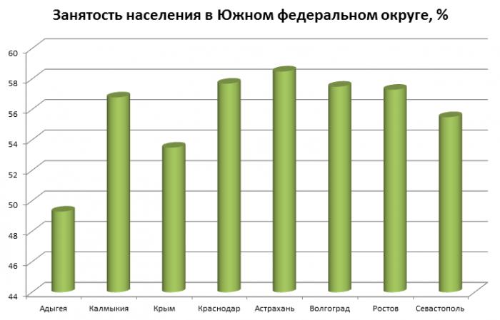 Занятость в ЮФО
