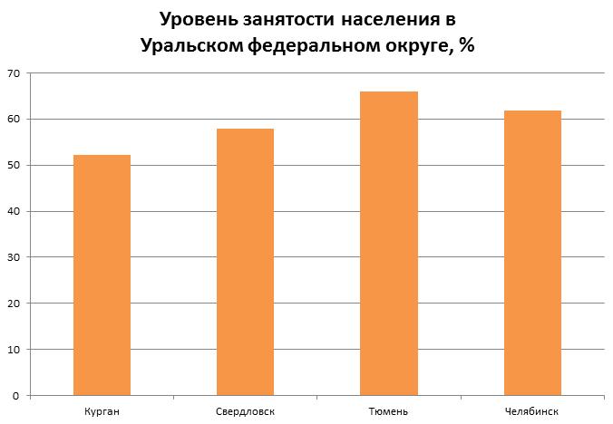 Занятость в УФО