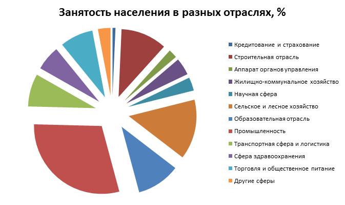Занятость россиян