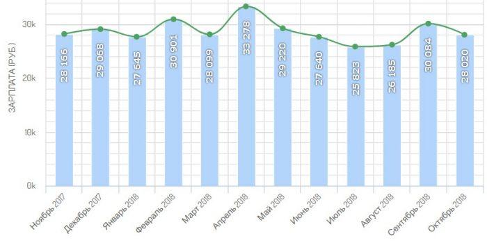 Уровень заработных плат во Владивостоке