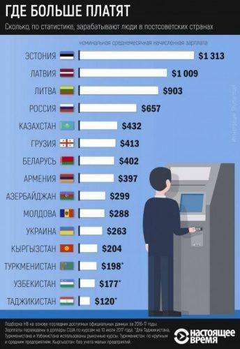 Средняя зарплата в странах бывшего СССР