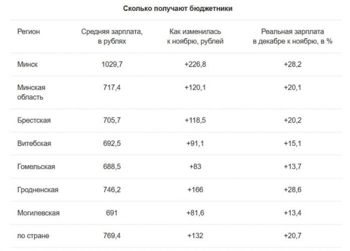 Зарплаты бюджетников в Беларуси