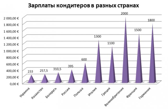 доходов кондитеров разных стран