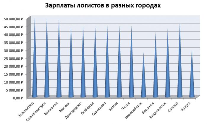 Доходы логистов в городах