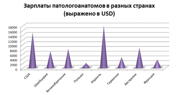 Зарплата патологоанатомов в мире