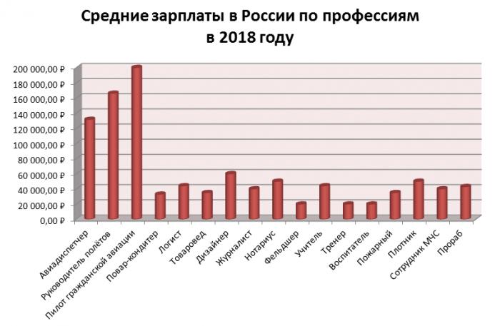 Зарплаты в России по профессиям