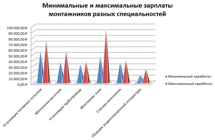 Зарплаты монтажников по специальностям