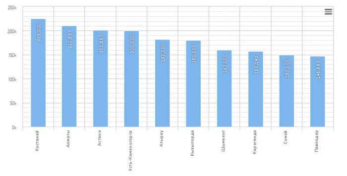 Зарплата прорабов в Казахстане
