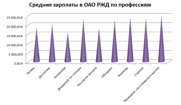 Зарплаты в ОАО РЖД