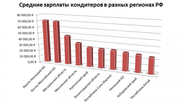 Уровень доходов кондитеров в регионах
