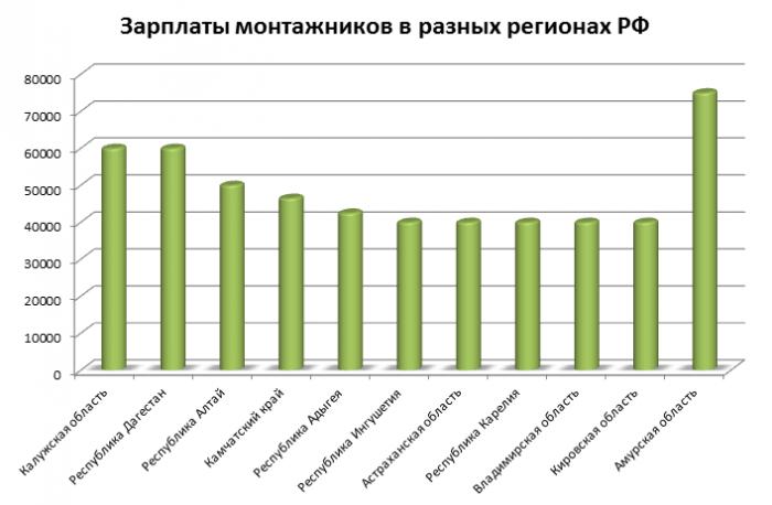 Доходы монтажников в регионах