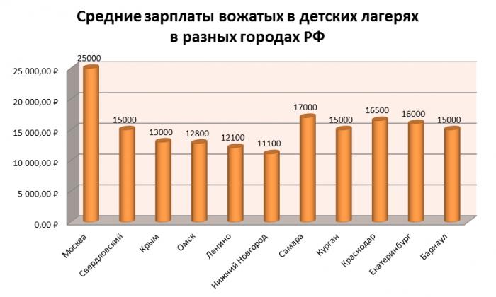 Зарплата вожатых в городах