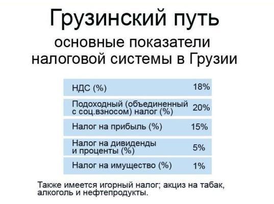 Налоговые ставки в Грузии