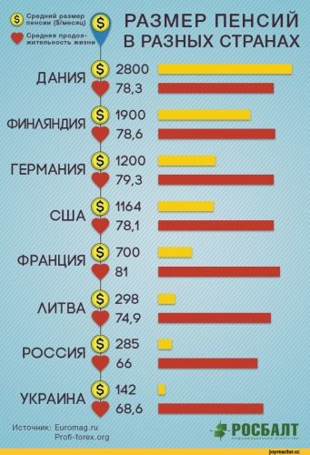 Минимальный размер пенсии в долларах и средняя продолжительность жизни в различных странах