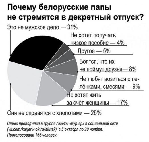 """Диаграмма опроса белорусских пап, """"Почему папы не стремятся в декретный отпуск"""""""
