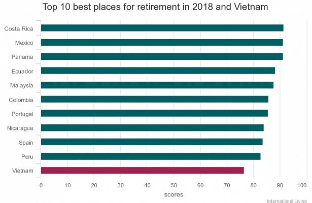 Вьетнам вошел в топ -10 лучших стран в Азии для выхода на пенсию