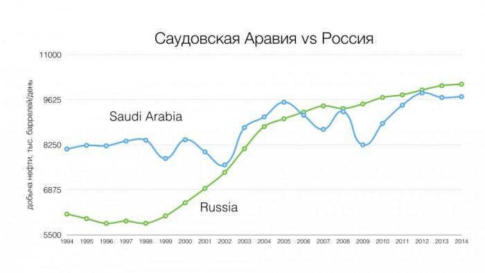Добыча нефти в России и Саудовской Аравии