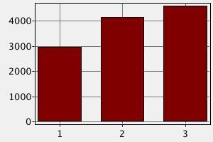 Сравнение заработных плат бухгалтера в странах Америки и Австралии