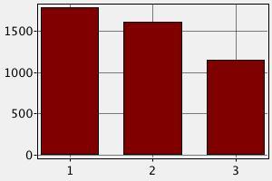 Сравнение заработных плат няни в разных странах Америки и Австралии