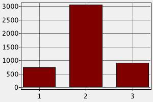 Сравнение заработных плат преподавателя в разных странах Центральной Америки