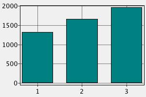 Сравнение заработных плат подсобных рабочих в Финляндии