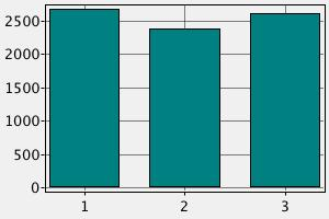Сравнение заработных плат в Норвегии.