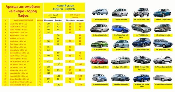 Средняя стоимость аренды автомобиля в городе Пафос