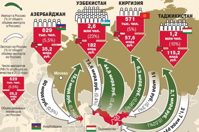 Внутренняя политика стран СНГ