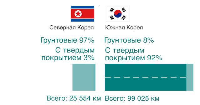 Сравнение состояния дорог в Северной и Южной Корее