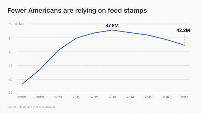 Количество американцев, участвовавших в программе продовольственных талонов