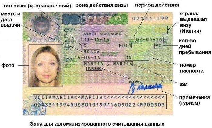 Расшифровка обозначений на шенгенской визе