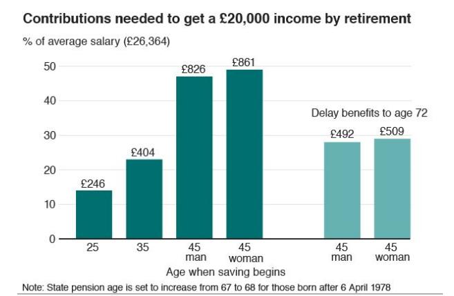 Как получить пенсию в размере 20 000 фунтов стерлингов в год