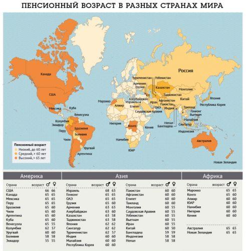 Средний возраст выхода на пенсию в разных странах мира