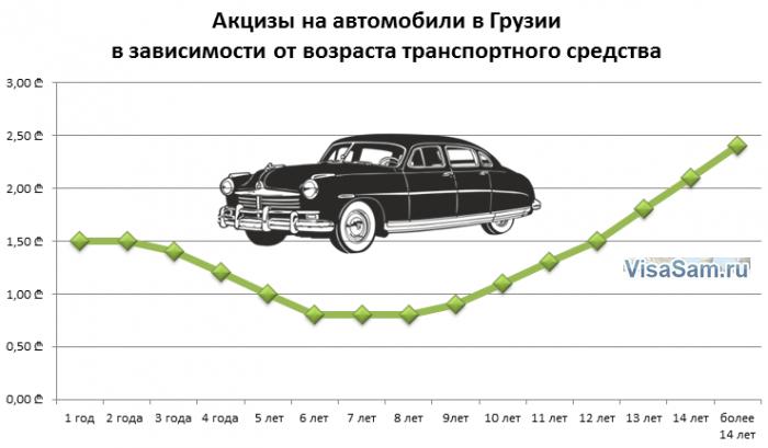 Налоги на импортные автомобили