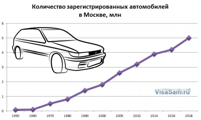 Количество машин в Москве