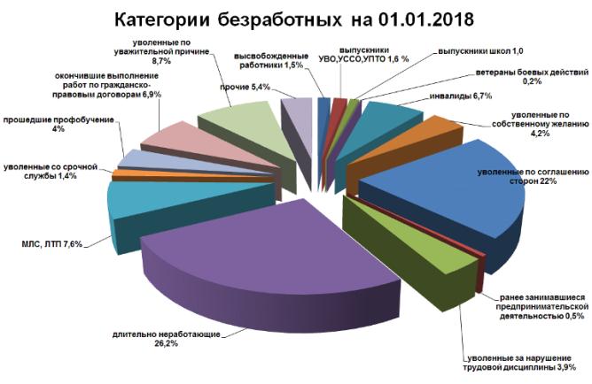 Категории безработных в Беларуси на 01.01.2018 год