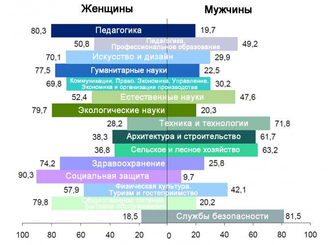 Распределение по полу специалистов, выпущенных из учреждений высшего образования, по профилю образования в 2017 году (в процентах). Данные: Национальный статистический комитет Республики Беларусь.
