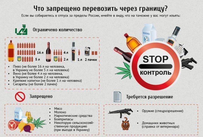 Запрещенные к ввозу продукты
