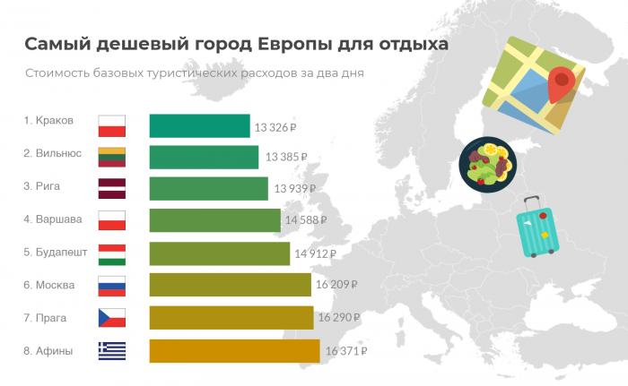 Дешевые города Европы для туристов