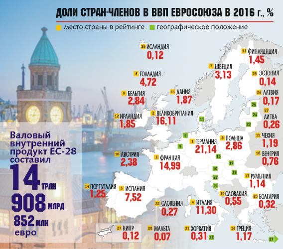 Доли стран-членов в ВВП Евросоюза в 2016 году, %